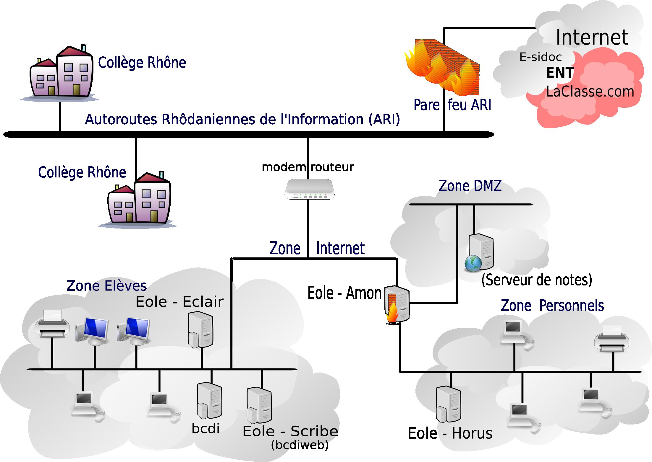 Sch mas fonctionnels des r seaux dane de lyon for Architecture reseau