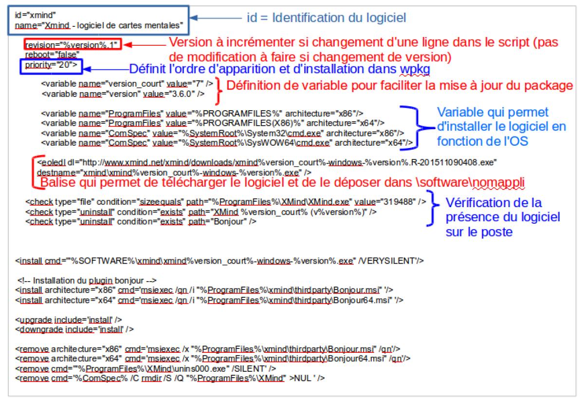 Description Detaillee D Un Paquet Xml Ou Package Formation A La